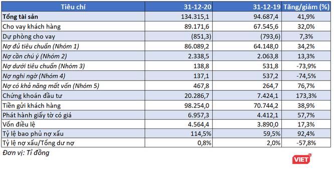 Tăng tốc quý 4, Nam A Bank báo lãi 800 tỉ đồng năm 2020, nợ xấu chỉ còn còn 0,8% ảnh 2
