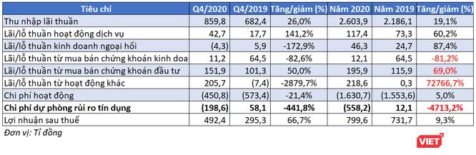 Tăng tốc quý 4, Nam A Bank báo lãi 800 tỉ đồng năm 2020, nợ xấu chỉ còn còn 0,8% ảnh 1
