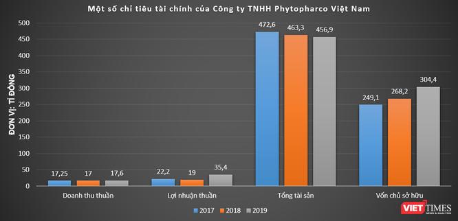 Hé mở Phytopharma của 'đại gia' ngành dược Nguyễn Công Chiến ảnh 3