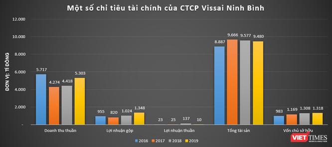 Bóng Vissai Group ở dự án tỉ đô KDL Kênh Gà – Vân Trình ảnh 2