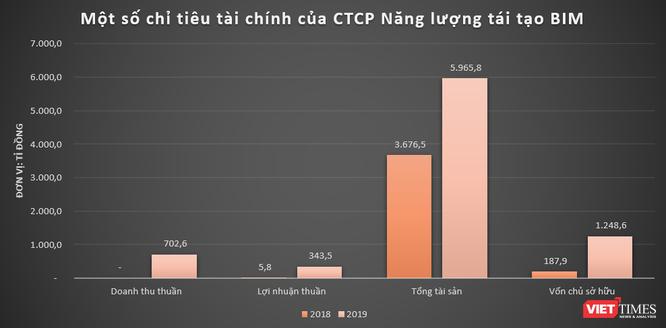 """Toàn cảnh """"đế chế"""" Bim Group của đại gia Đoàn Quốc Việt ảnh 2"""