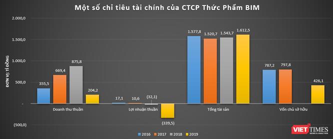 """Toàn cảnh """"đế chế"""" Bim Group của đại gia Đoàn Quốc Việt ảnh 7"""