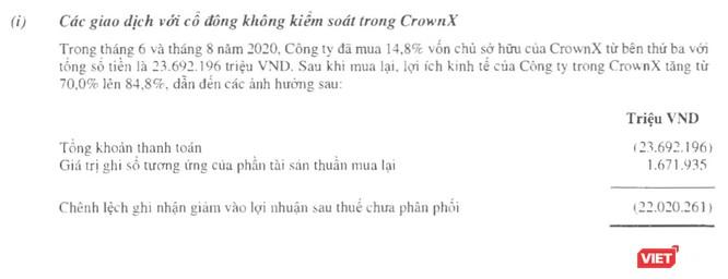 """Masan """"hi sinh"""" 22.000 tỉ lợi nhuận mua cổ phần The CrownX ảnh 1"""