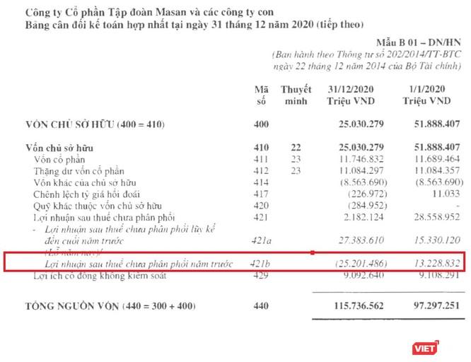 """Masan """"hi sinh"""" 22.000 tỉ lợi nhuận mua cổ phần The CrownX ảnh 2"""