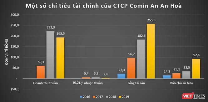 Định vị An An Hoà – chủ đầu tư KCN 436ha tại Quảng Nam ảnh 1