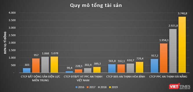 Buông dự án 4.300 tỉ Nam Hội An, 'đế chế' PPCAT của 'đại gia' Nguyễn Kháng Chiến còn gì? ảnh 6