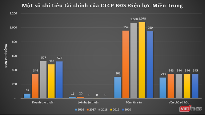 Buông dự án 4.300 tỉ Nam Hội An, 'đế chế' PPCAT của 'đại gia' Nguyễn Kháng Chiến còn gì? ảnh 5