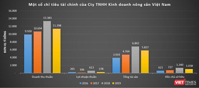 Quang Dũng Group: 'Đế chế' ít biết của nhà chủ GreenFeed Việt Nam Lý Anh Dũng ảnh 8