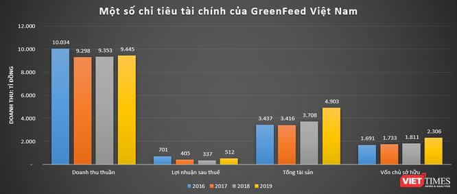 Quang Dũng Group: 'Đế chế' ít biết của nhà chủ GreenFeed Việt Nam Lý Anh Dũng ảnh 3