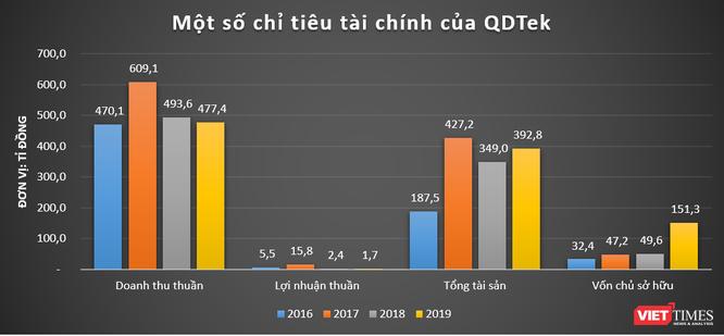 Quang Dũng Group: 'Đế chế' ít biết của nhà chủ GreenFeed Việt Nam Lý Anh Dũng ảnh 5