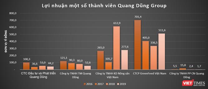 Quang Dũng Group: 'Đế chế' ít biết của nhà chủ GreenFeed Việt Nam Lý Anh Dũng ảnh 6