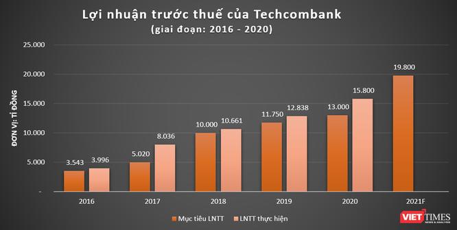 Techcombank áp sát ngưỡng lợi nhuận tỉ USD, em trai ông Hồ Hùng Anh được đề cử vào HĐQT ảnh 1