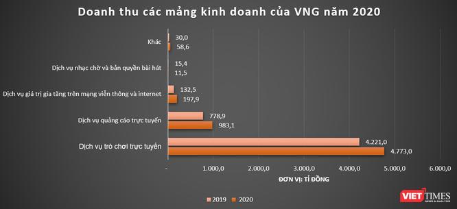 Đã đặt cọc cả đống tiền, sao VNG chưa mua cổ phiếu quỹ? ảnh 2