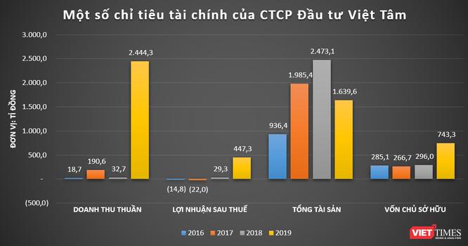 Khối nợ 680 tỉ đồng 'giá mềm' của CTCP Đầu tư Việt Tâm ảnh 1