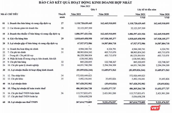 Thaiholdings báo lãi lớn Quý 1/2021 nhờ bán tài sản của Thaigroup ảnh 1