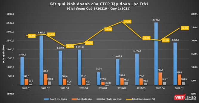 LTG: Doanh thu Quý 1/2021 tăng gấp 3 cùng kỳ, có hơn 1.600 tỉ đồng tiền và tương đương tiền ảnh 1