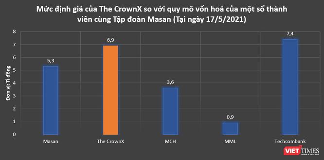 Cái giá nhiều tỉ đô cho 'chiếc vương miện' The CrownX của Masan ảnh 1