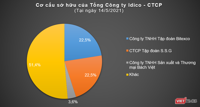 Bitexco sẽ bán cổ phần IDC cho ai? ảnh 1