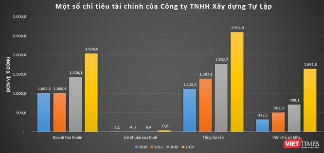 Về Cty TNHH xây dựng Tự Lập: DN góp mặt ở loạt dự án 7.800 tỉ đồng tại Phú Thọ ảnh 1