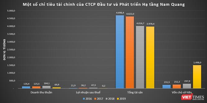 """""""Khủng"""" như Hạ tầng Nam Quang: DN trúng loạt dự án dân cư tại Phú Thọ ảnh 1"""