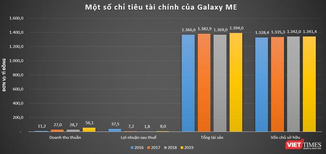 Khoản nợ 25 tỉ đồng hé mở về dàn lãnh đạo 'khủng' của Galaxy ME ảnh 4