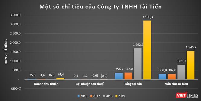 Khối nợ 773,8 tỉ đồng của chủ mới dự án Khu dân cư tại xã Phước Thiền (Đồng Nai) ảnh 2