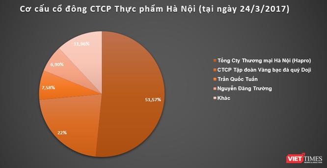 Văn Phú Invest 'thế chân' Doji tại CTCP Thực phẩm Hà Nội (HAF)? ảnh 1