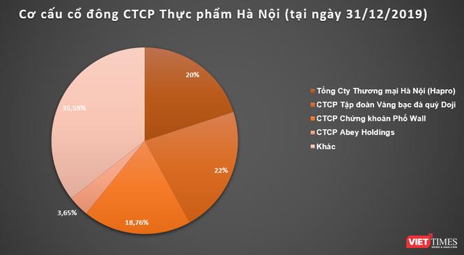 Văn Phú Invest 'thế chân' Doji tại CTCP Thực phẩm Hà Nội (HAF)? ảnh 2