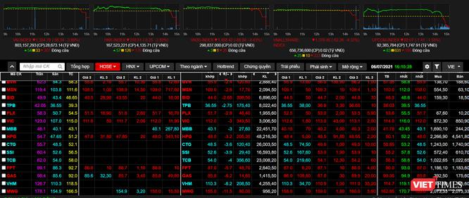 'Đánh úp' cuối phiên, VN-Index giảm hơn 56 điểm ảnh 1