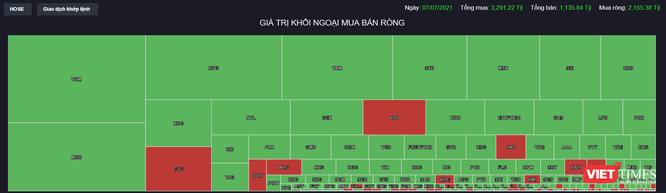 Khối ngoại mua ròng kỷ lục 2.100 tỉ đồng, Fubon FTSE Vietnam ETF đã giải ngân trở lại? ảnh 1