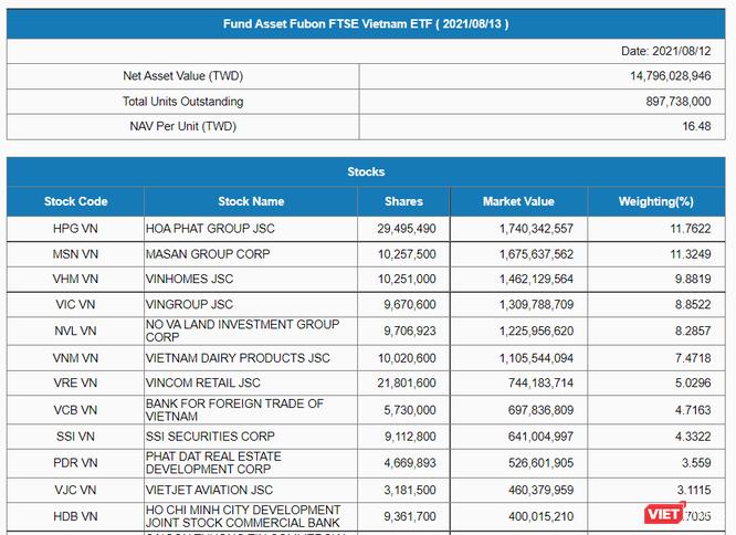 Chứng khoán Việt Nam thăng hoa, Fubon FTSE Vietnam ETF nộp đơn tăng vốn thêm 4.100 tỉ đồng ảnh 1
