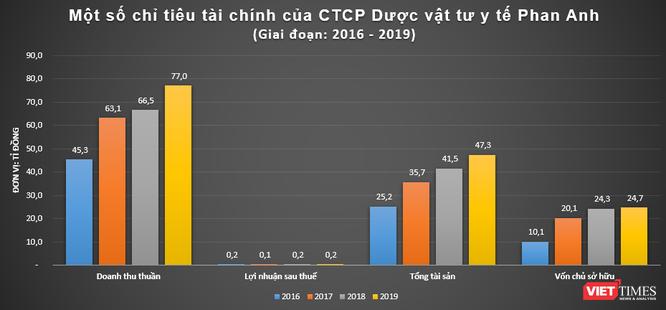 Phác hoạ Phan Anh Pharma - nhà cung cấp loạt vật tư chống dịch cho Bắc Giang ảnh 1