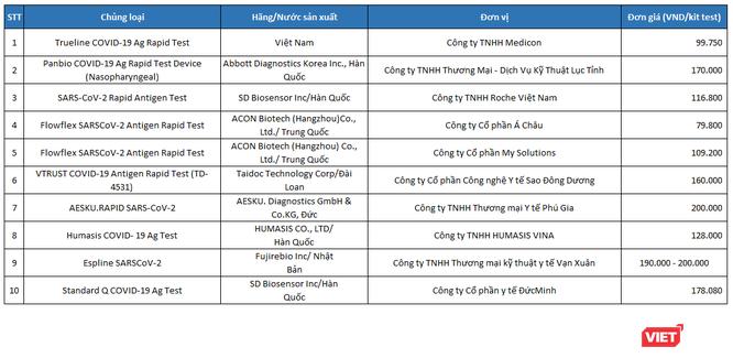 Giá kit xét nghiệm Covid-19 ở Việt Nam có đang cao bất thường? ảnh 1