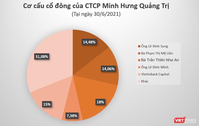 Chơi lớn như Minh Hưng Quảng Trị: Một nửa tài sản là trái phiếu công ty chứng khoán ảnh 1