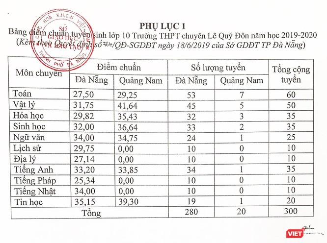 Đà Nẵng công bố điểm chuẩn vào lớp 10 THPT và THPT chuyên Lê Quý Đôn ảnh 2