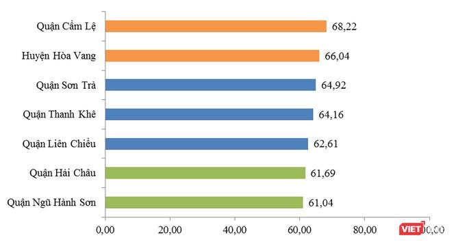 Đà Nẵng: Công bố chỉ số năng lực cạnh tranh cấp sở ngành, quận huyện 2018 ảnh 2