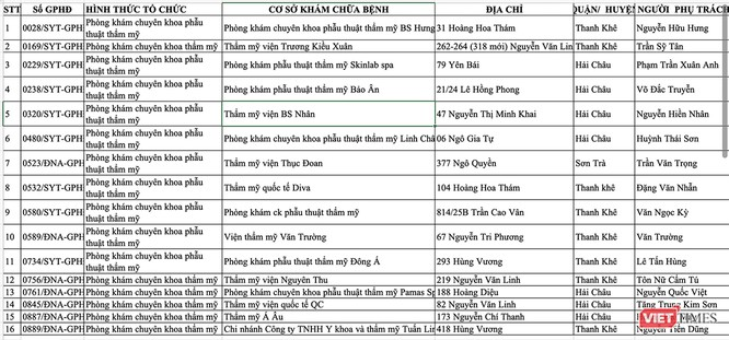 """Đà Nẵng: Đâu là cơ sở thẩm mỹ viện """"xịn""""? ảnh 2"""
