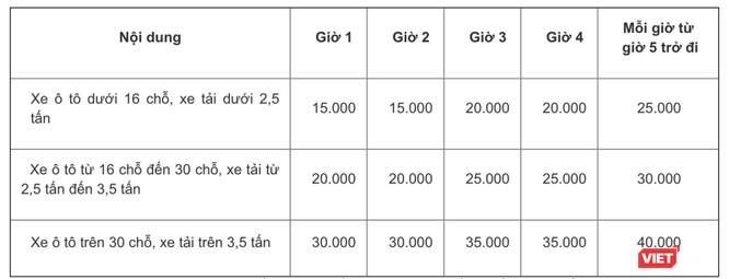 Từ ngày 1/1/2020, Đà Nẵng áp dụng mức thu mới về sử dụng lòng đường để đỗ xe ô tô ảnh 1