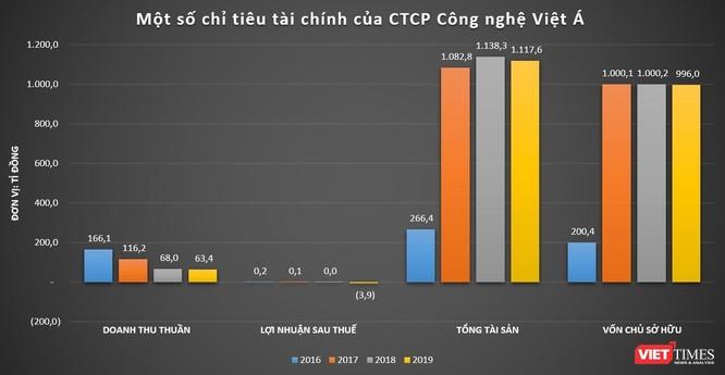 Vingroup 'bắt tay' với Viet A Corp thành lập Vinbiocare, sẵn sàng cho sản xuất vắc xin Covid-19? ảnh 1