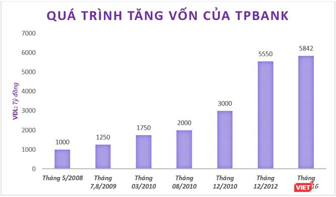 (Biểu đồ quá trình tăng vốn của TPBank, đơn vị: tỷ đồng - X.T)