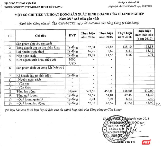 Cửu Long CIPM: Vốn chủ sở hữu 147 tỷ đồng, Tổng tài sản 32.195 tỷ đồng ảnh 1