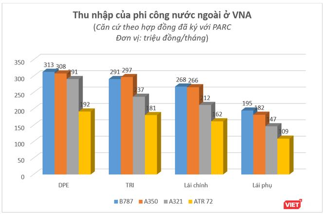 """Báo cáo """"khẩn"""" của Vietnam Airlines về tình hình và chế độ chính sách cho phi công ảnh 6"""