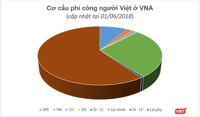 """Báo cáo """"khẩn"""" của Vietnam Airlines về tình hình và chế độ chính sách cho phi công ảnh 7"""