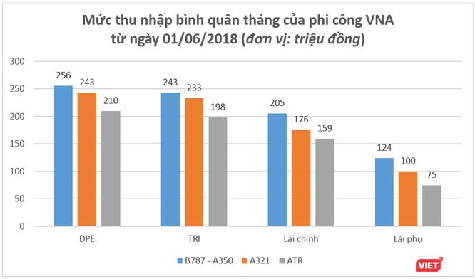"""Báo cáo """"khẩn"""" của Vietnam Airlines về tình hình và chế độ chính sách cho phi công ảnh 5"""