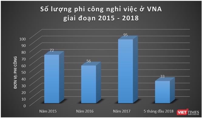 """Báo cáo """"khẩn"""" của Vietnam Airlines về tình hình và chế độ chính sách cho phi công ảnh 2"""
