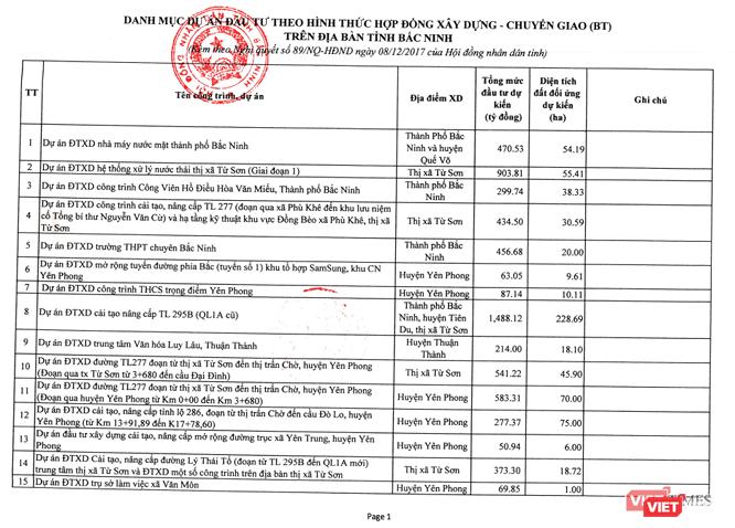 Bắc Ninh chỉ đạo rà soát các dự án đầu tư theo hình thức PPP ảnh 1
