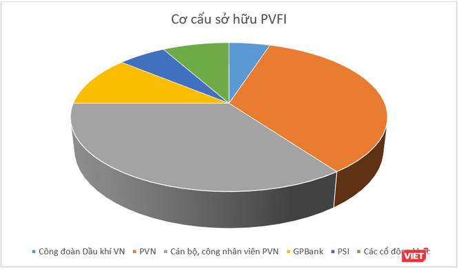 PVN: Có thể tính đến phương án phá sản PVFI ảnh 1