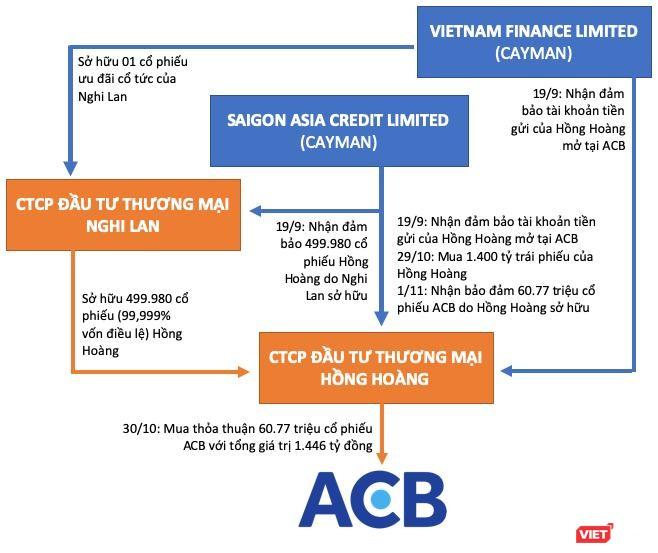 """Lô trái phiếu """"cắt cổ"""" của Hồng Hoàng và công thức 5 tỷ của loạt cổ đông ACB ảnh 4"""