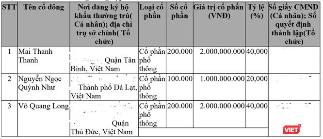 Quan hệ giữa Hướng Việt và nhà chủ OCB ảnh 1