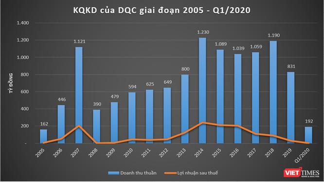 Kết quả kinh doanh của DQC giai đoạn 2005 - Q1/2020